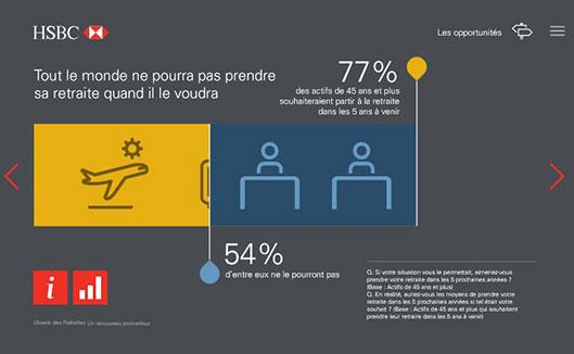 Etude HSBC : 77% des actifs français souhaitent partir à la retraite